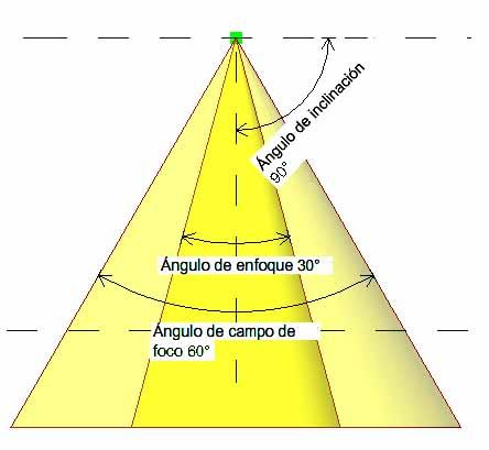 tipos de ángulo